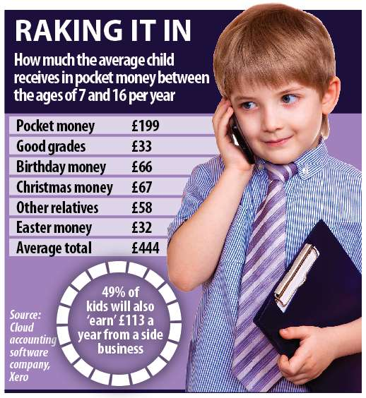 Did you know? The average age at which children start to receive pocket money is eight
